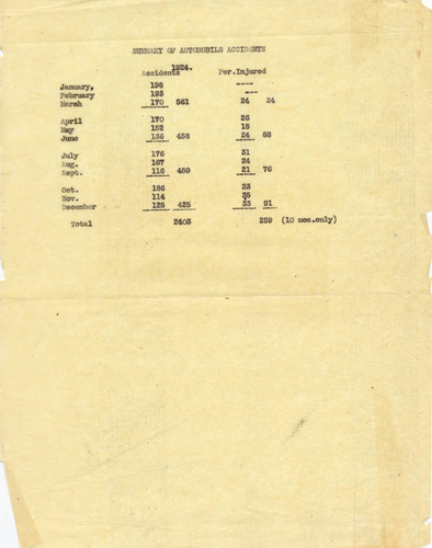Automobile accident summary, City of Glendale, 1924