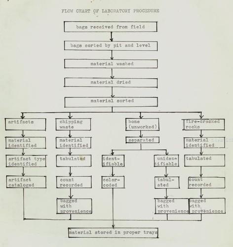 Calisphere: Flow Chart of Laboratory Procedure, Ventura County