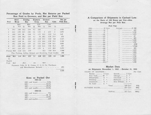 Annual Report of the San Fernando Heights Lemon Company, 1932-1933 Season