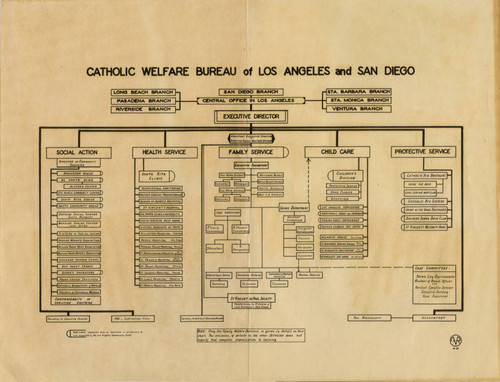 Catholic Welfare Bureau of Los Angeles and San Diego