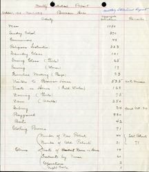Brownson House monthly statistical report, Oct-Nov 1919