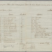 1841 Annual Report on Liquor Licenses, Pueblo of San Jose