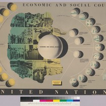 Economic and Social Council-United Nations