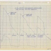 3 Cyl. Engine-Main Bearing Design Loads [Graph], page 12, 1954