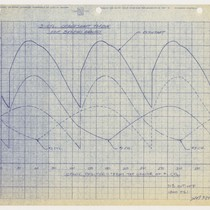 3-Cyl. Crankshaft Torque for Bearing Analysis [Graph], page 7, 1954