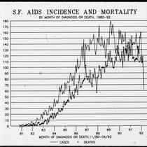 SF AIDS Incidence and Mortality graph