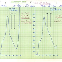 10' Pulse S.R. Cells - First NP-40 Dounce graphs