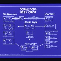 Connections Other Cities diagram