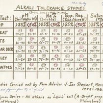 Alkali Tolerance Studies