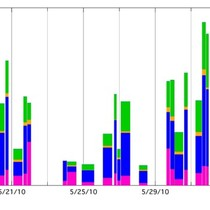Measurements of Generated and Ambient Marine Aerosol Particles in May and June ...