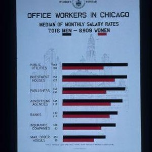 Office workers in Chicago. Median of monthly salary rates ... men ...